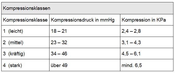 kompressionsklassen - www.kompressionsstruempfe-online.de